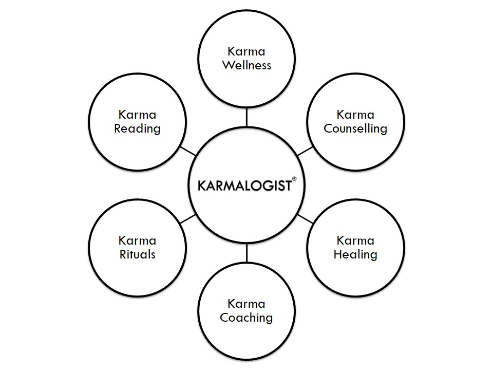 karma counseling by karmalogist